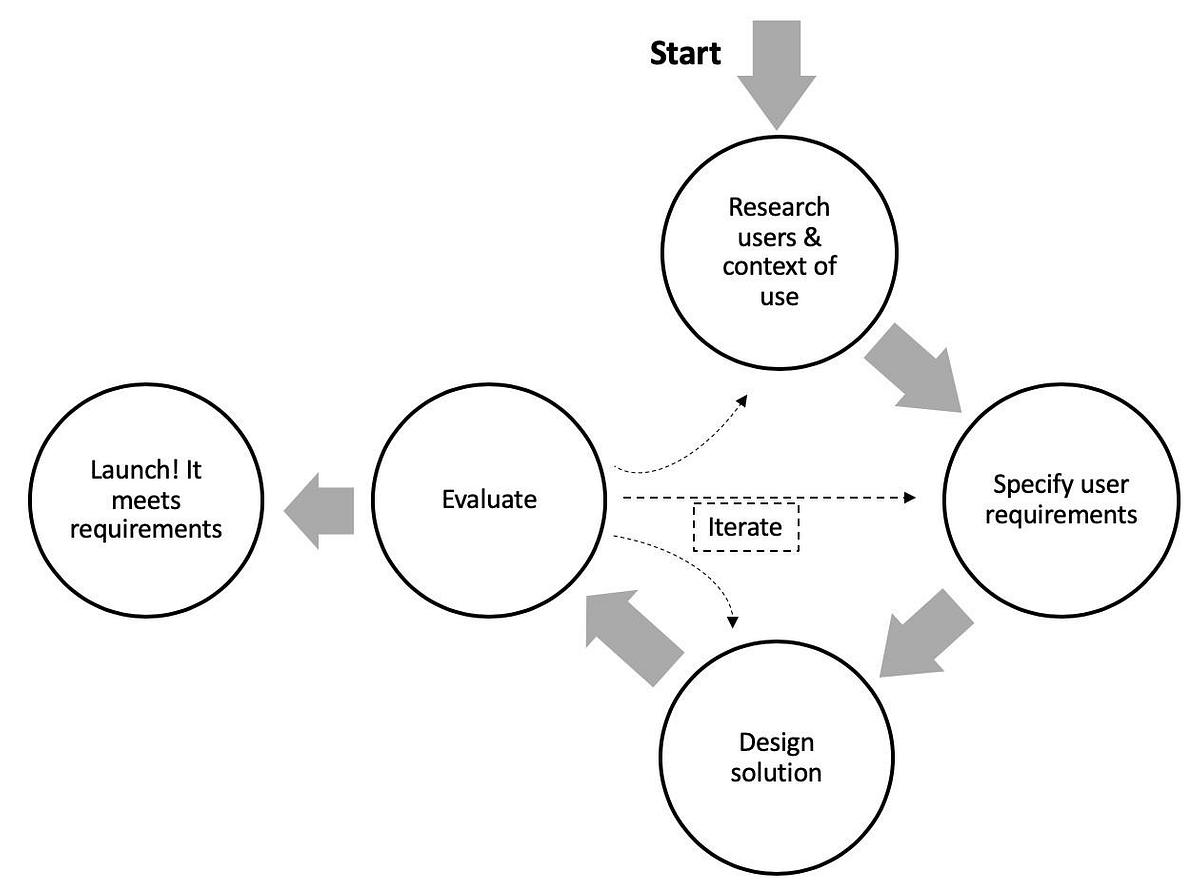 A Simplified diagram of the user-centred design process