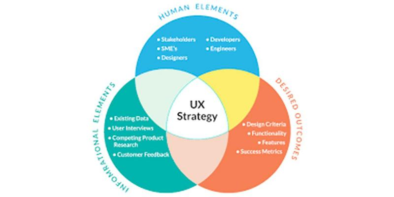 UX Strategy graphic