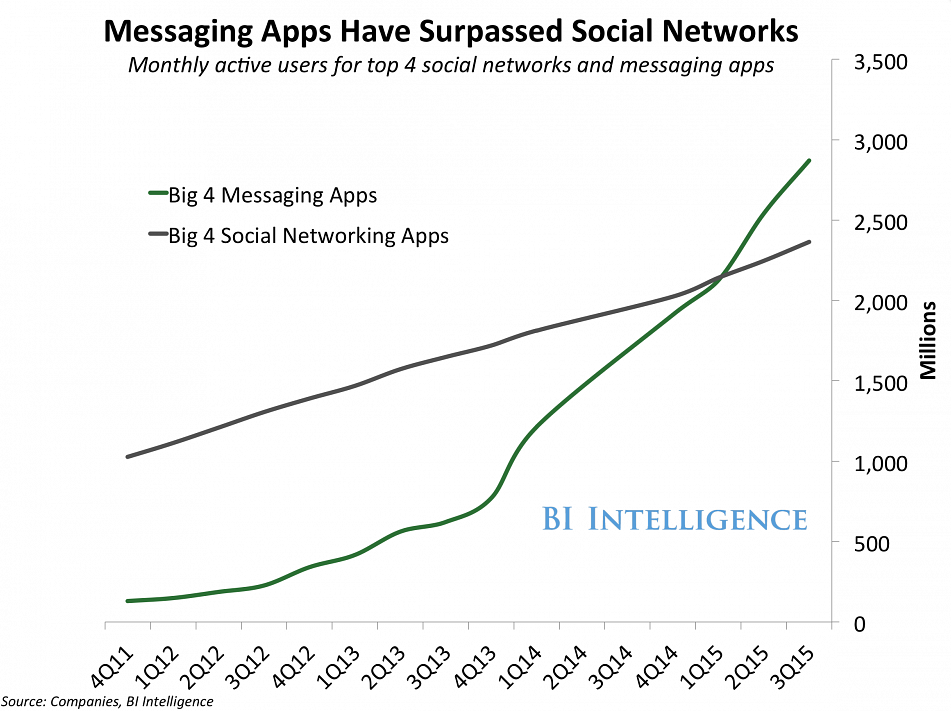 Graph showing that from 2011 – 2015 messaging apps have surpassed social networking apps in terms of active users.]