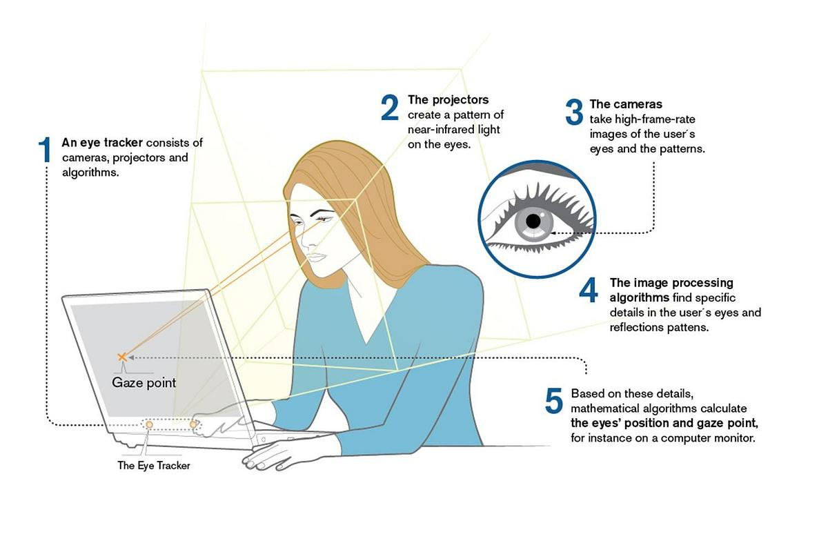 Diagram of how eye tracking works